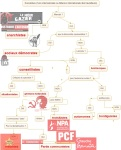 mind-map-des-gauches
